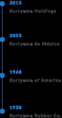 Kuriyama Timeline Vertical